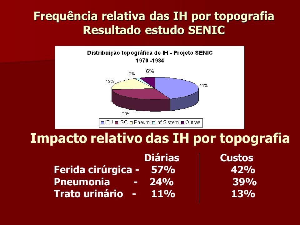 Frequência relativa das IH por topografia Resultado estudo SENIC Impacto relativo das IH por topografia Diárias Custos Ferida cirúrgica - 57% 42% Pneu