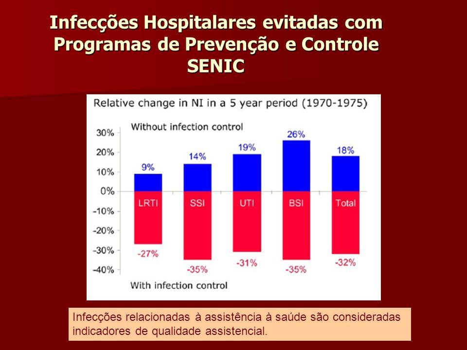 Infecções Hospitalares evitadas com Programas de Prevenção e Controle SENIC Infecções relacionadas à assistência à saúde são consideradas indicadores