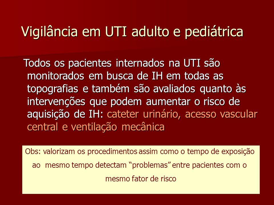 Vigilância em UTI adulto e pediátrica Todos os pacientes internados na UTI são monitorados em busca de IH em todas as topografias e também são avaliad
