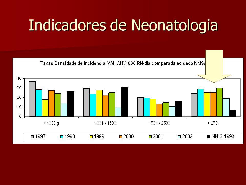 Indicadores de Neonatologia