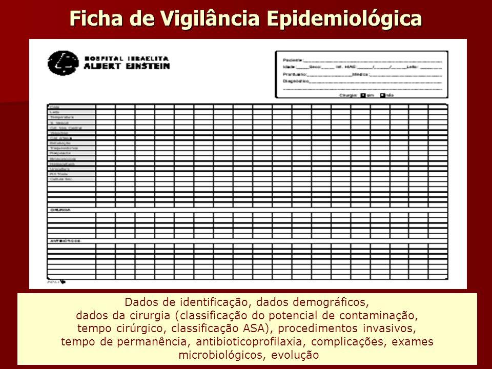 Ficha de Vigilância Epidemiológica Dados de identificação, dados demográficos, dados da cirurgia (classificação do potencial de contaminação, tempo ci