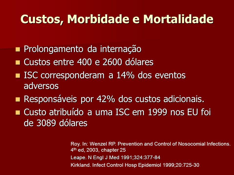 Custos, Morbidade e Mortalidade Prolongamento da internação Prolongamento da internação Custos entre 400 e 2600 dólares Custos entre 400 e 2600 dólare