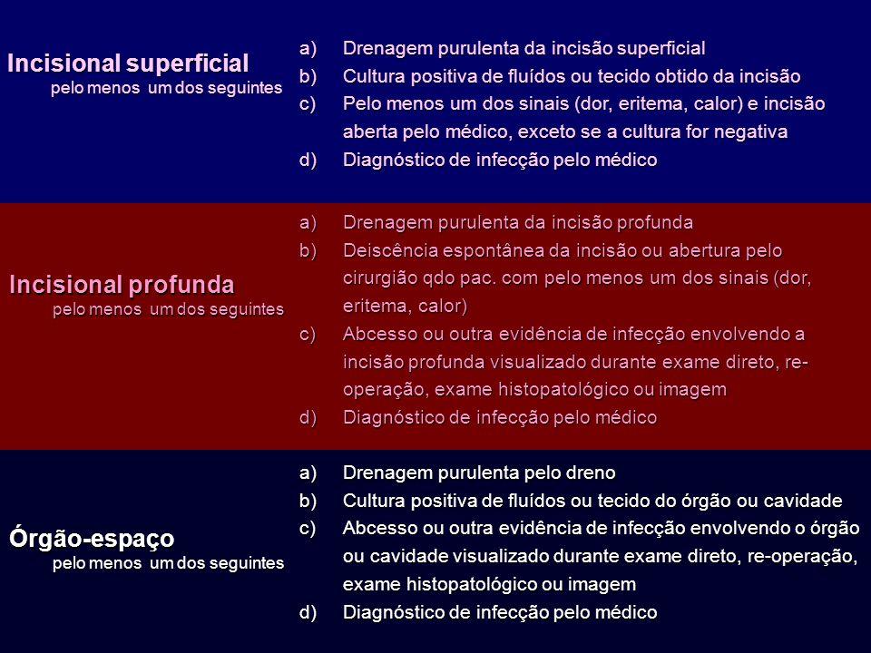 Incisional superficial pelo menos um dos seguintes Órgão-espaço a)Drenagem purulenta da incisão superficial b)Cultura positiva de fluídos ou tecido ob