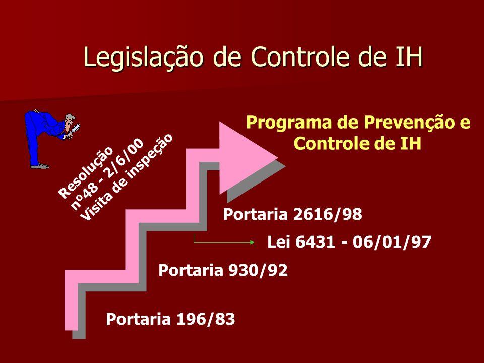 Legislação de Controle de IH Portaria 196/83 Portaria 930/92 Portaria 2616/98 Programa de Prevenção e Controle de IH Resolução nº48 - 2/6/00 Visita de