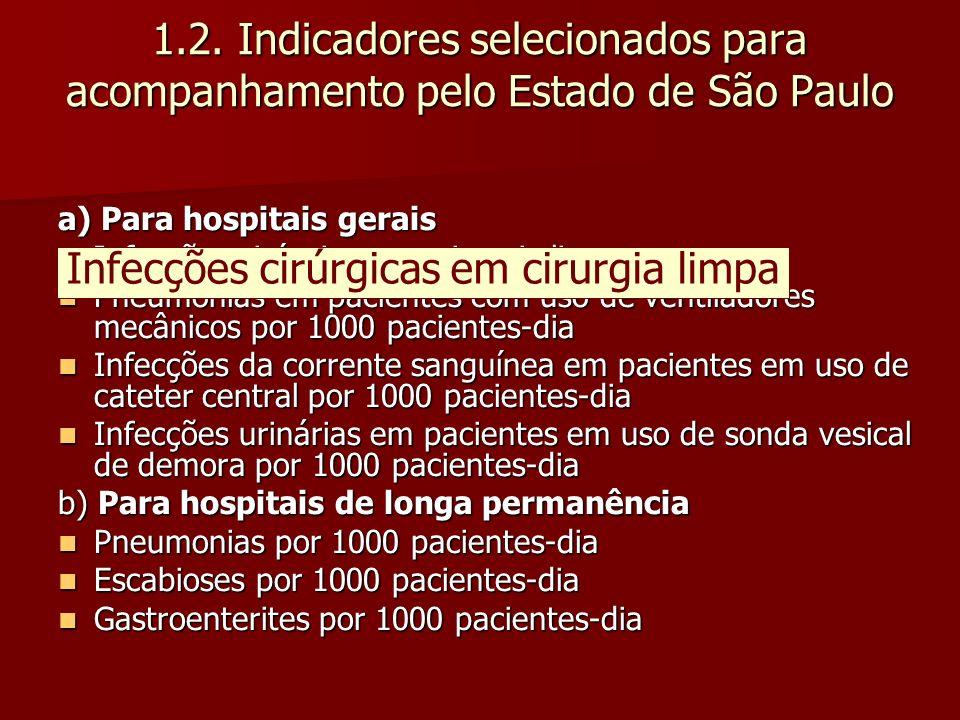 1.2. Indicadores selecionados para acompanhamento pelo Estado de São Paulo a) Para hospitais gerais Infecções cirúrgicas em cirurgia limpa Infecções c