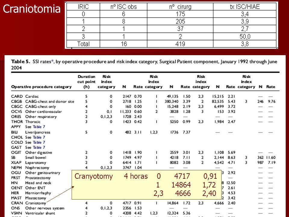 Craniotomia Cranyotomy 4 horas 0 4717 0,91 1 14864 1,72 2,3 4666 2,40