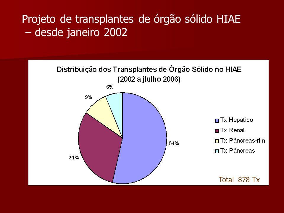 Projeto de transplantes de órgão sólido HIAE – desde janeiro 2002 Total 878 Tx