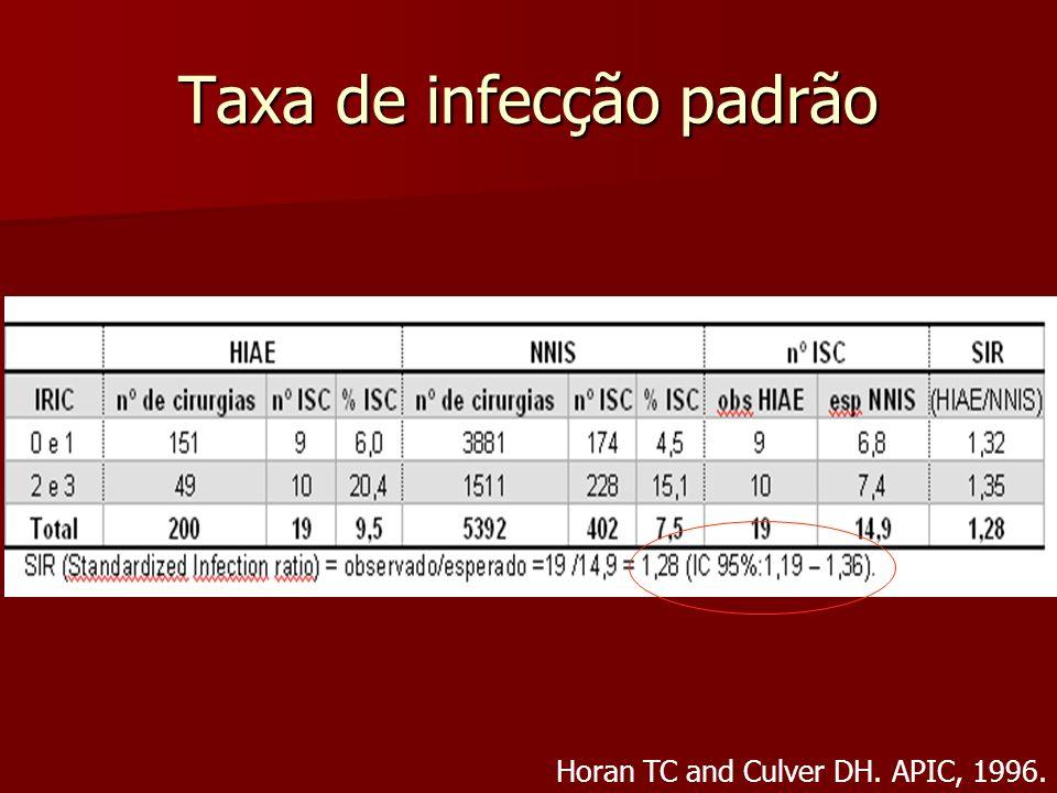 Taxa de infecção padrão Horan TC and Culver DH. APIC, 1996.