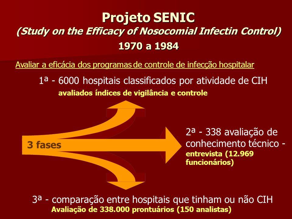 Projeto SENIC (Study on the Efficacy of Nosocomial Infectin Control) 1970 a 1984 3 fases 1ª - 6000 hospitais classificados por atividade de CIH avalia