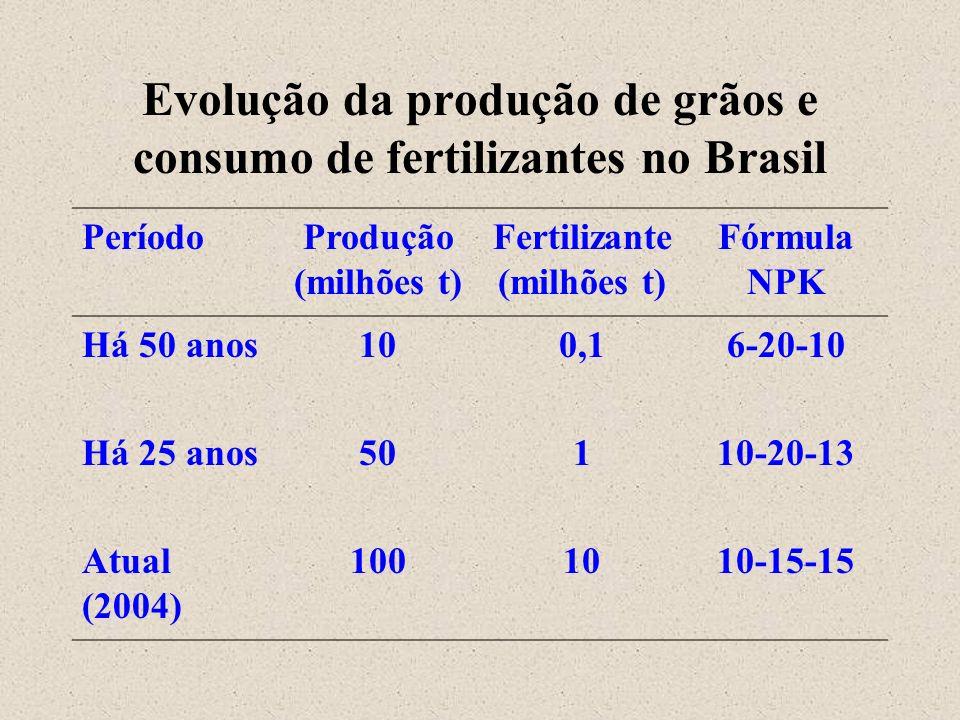 Evolução da produção de grãos e consumo de fertilizantes no Brasil PeríodoProdução (milhões t) Fertilizante (milhões t) Fórmula NPK Há 50 anos100,16-2
