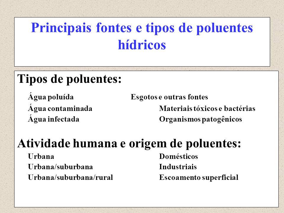 Principais fontes e tipos de poluentes hídricos Tipos de poluentes: Água poluídaEsgotos e outras fontes Água contaminadaMateriais tóxicos e bactérias