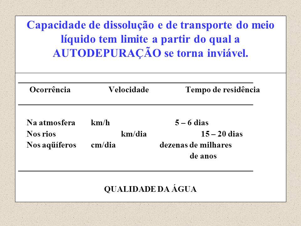 Capacidade de dissolução e de transporte do meio líquido tem limite a partir do qual a AUTODEPURAÇÃO se torna inviável. ______________________________