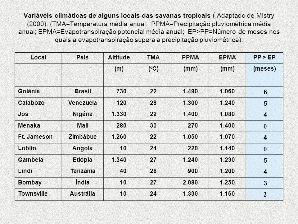 LocalPaísAltitudeTMAPPMAEPMAPP > EP (m)( o C)(mm) (meses) GoiâniaBrasil 730221.4901.060 6 CalabozoVenezuela 120281.3001.240 5 JosNigéria1.330221.4001.