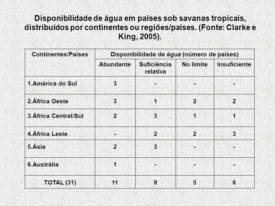 Disponibilidade de água em países sob savanas tropicais, distribuídos por continentes ou regiões/países. (Fonte: Clarke e King, 2005). Continentes/Paí