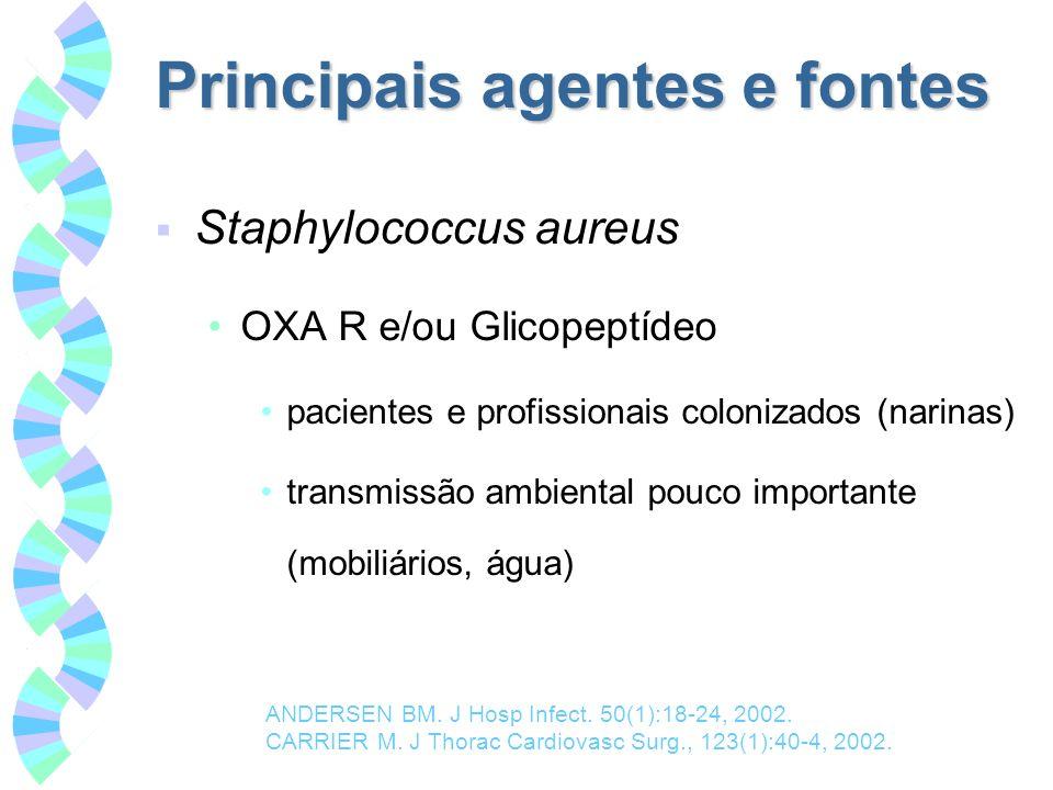 Principais agentes e fontes Staphylococcus aureus OXA R e/ou Glicopeptídeo pacientes e profissionais colonizados (narinas) transmissão ambiental pouco