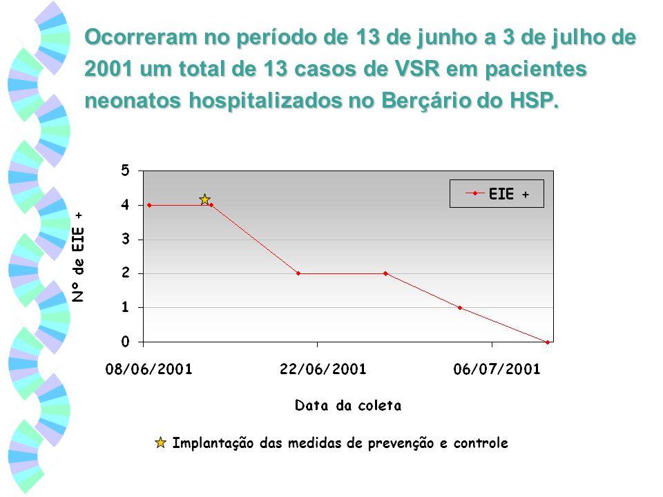 Ocorreram no período de 13 de junho a 3 de julho de 2001 um total de 13 casos de VSR em pacientes neonatos hospitalizados no Berçário do HSP. Implanta