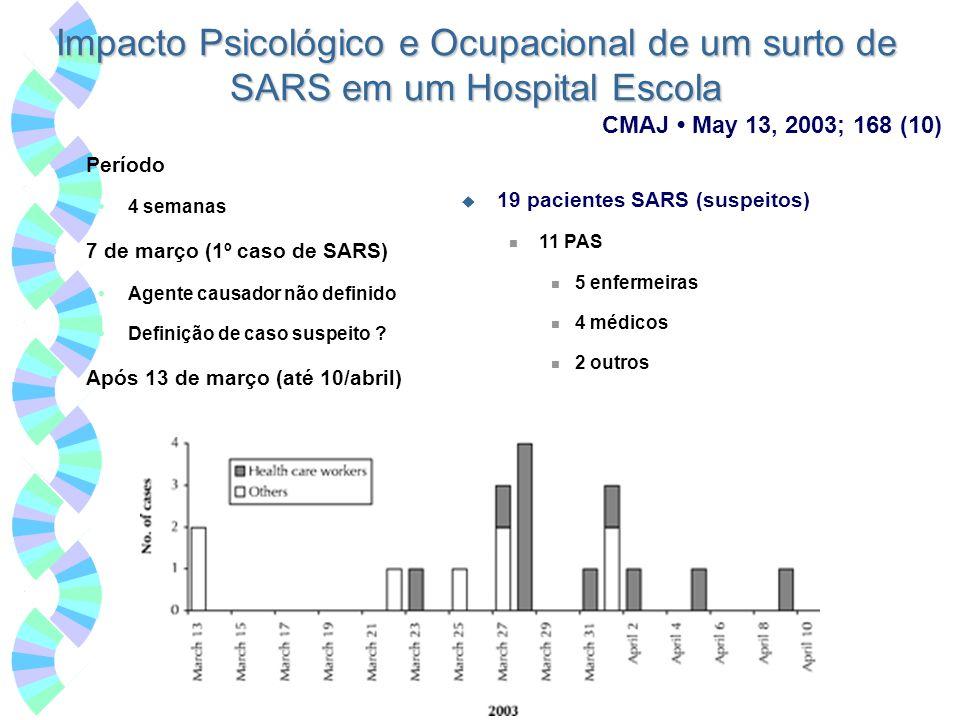 Impacto Psicológico e Ocupacional de um surto de SARS em um Hospital Escola Período 4 semanas 7 de março (1º caso de SARS) Agente causador não definid