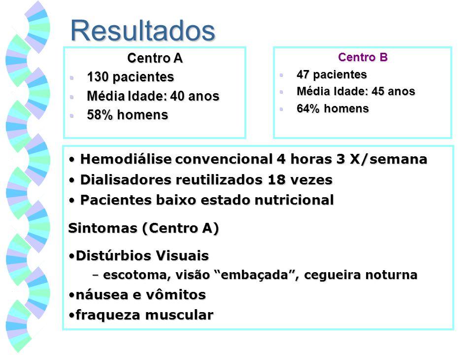 Resultados Centro A 130 pacientes 130 pacientes Média Idade: 40 anos Média Idade: 40 anos 58% homens 58% homens Centro B 47 pacientes 47 pacientes Méd