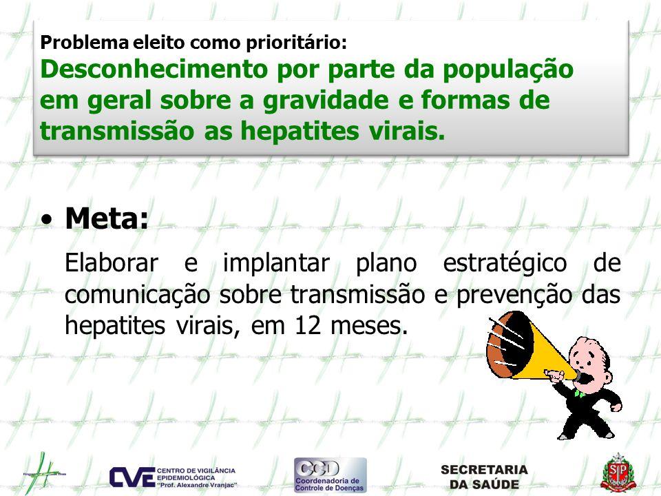 Problema eleito como prioritário: Desconhecimento por parte da população em geral sobre a gravidade e formas de transmissão as hepatites virais. Meta: