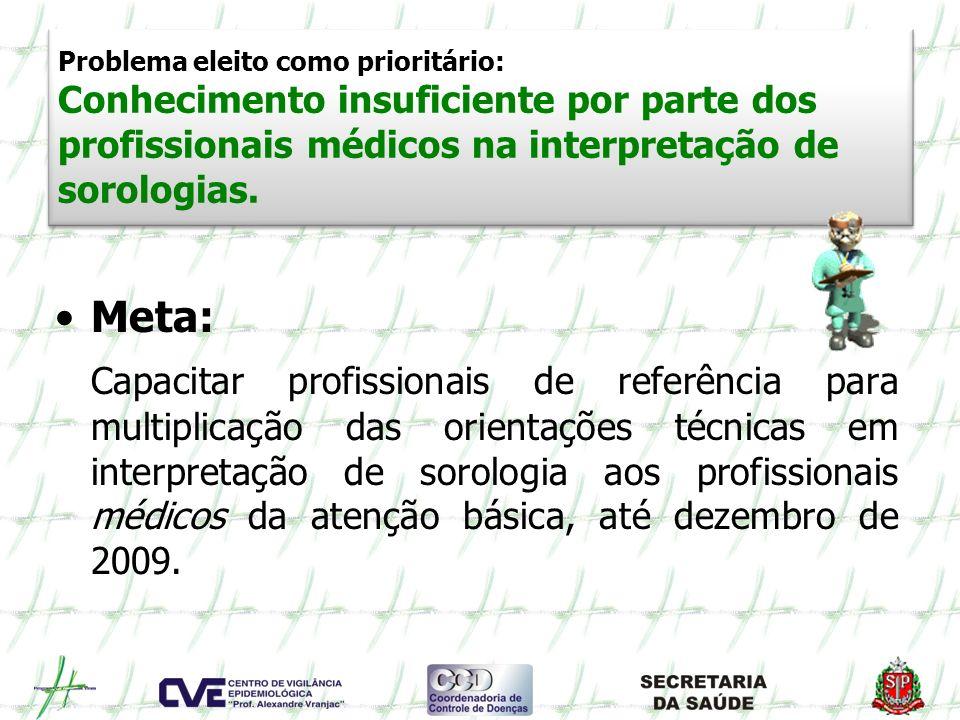 Problema eleito como prioritário: Conhecimento insuficiente por parte dos profissionais médicos na interpretação de sorologias. Meta: Capacitar profis