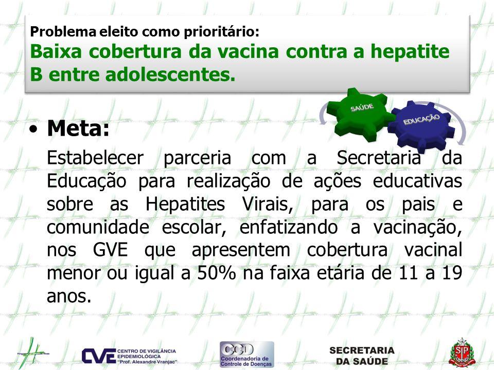 Problema eleito como prioritário: Baixa cobertura da vacina contra a hepatite B entre adolescentes. Meta: Estabelecer parceria com a Secretaria da Edu