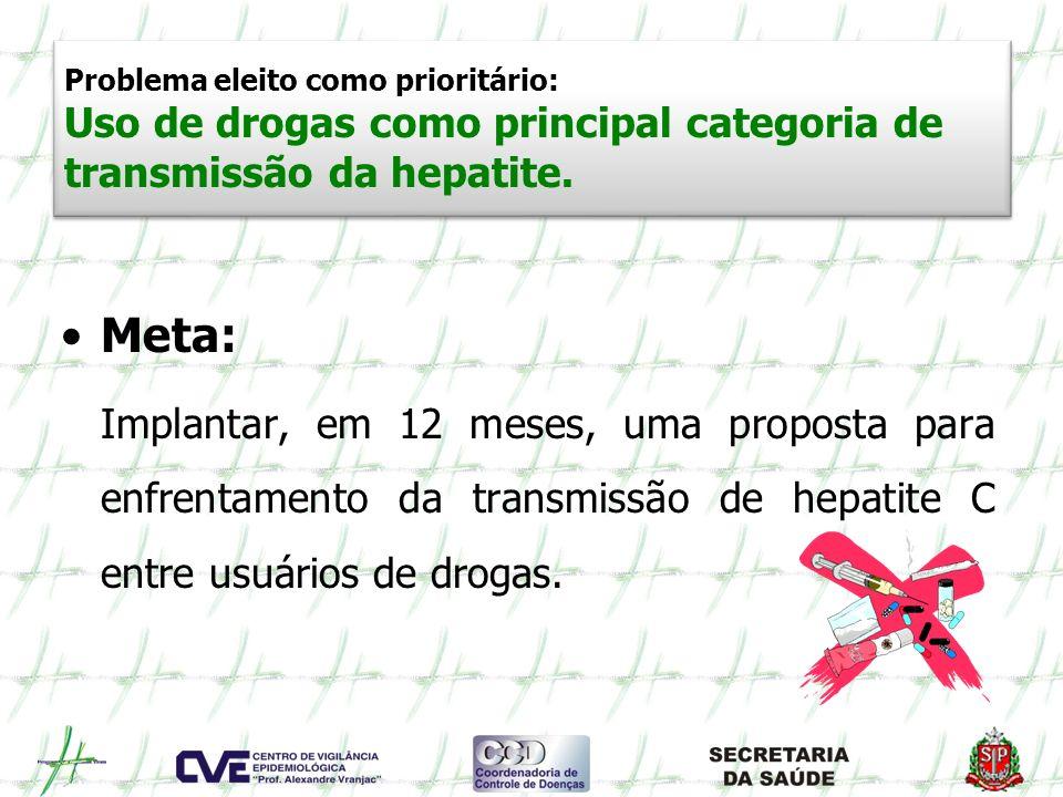 Problema eleito como prioritário: Uso de drogas como principal categoria de transmissão da hepatite. Meta: Implantar, em 12 meses, uma proposta para e