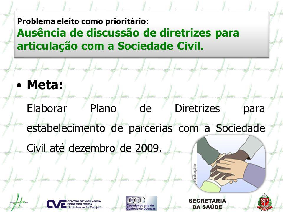 Problema eleito como prioritário: Ausência de discussão de diretrizes para articulação com a Sociedade Civil. Meta: Elaborar Plano de Diretrizes para