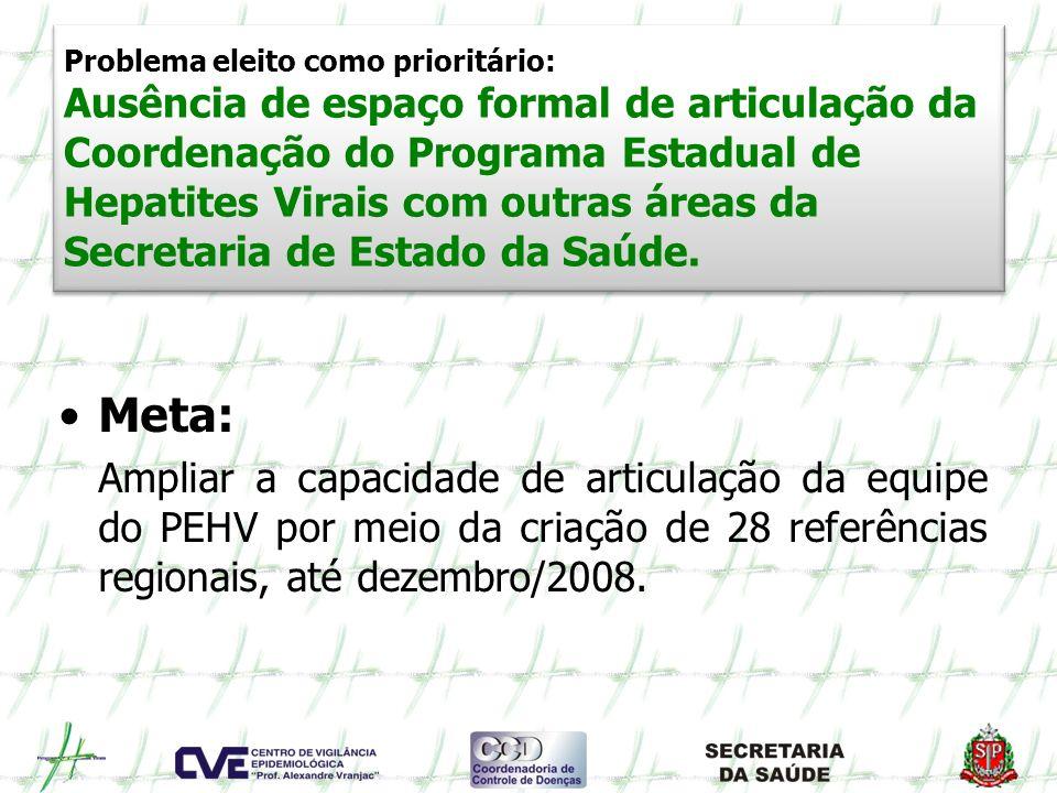 Problema eleito como prioritário: Ausência de espaço formal de articulação da Coordenação do Programa Estadual de Hepatites Virais com outras áreas da