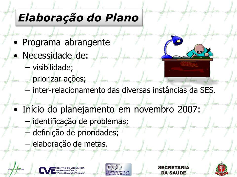 Elaboração do Plano Programa abrangente Necessidade de: –visibilidade; –priorizar ações; –inter-relacionamento das diversas instâncias da SES. Início
