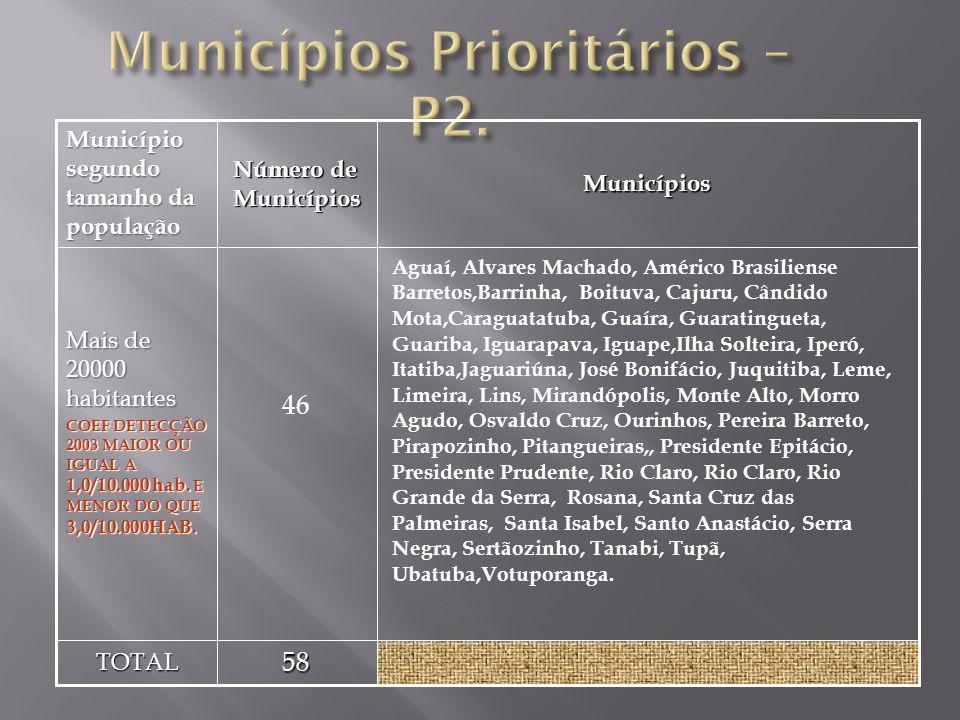 Casos Novos De Hanseníase 2005, População Maior Do Que 10.000hab.