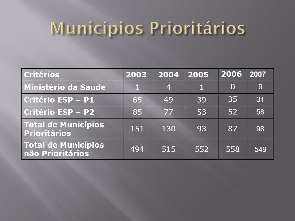 Critérios200320042005 2006 2007 Ministério da Saude141 0 9 Critério ESP – P1654939 35 31 Critério ESP – P2857753 52 58 Total de Municípios Prioritário