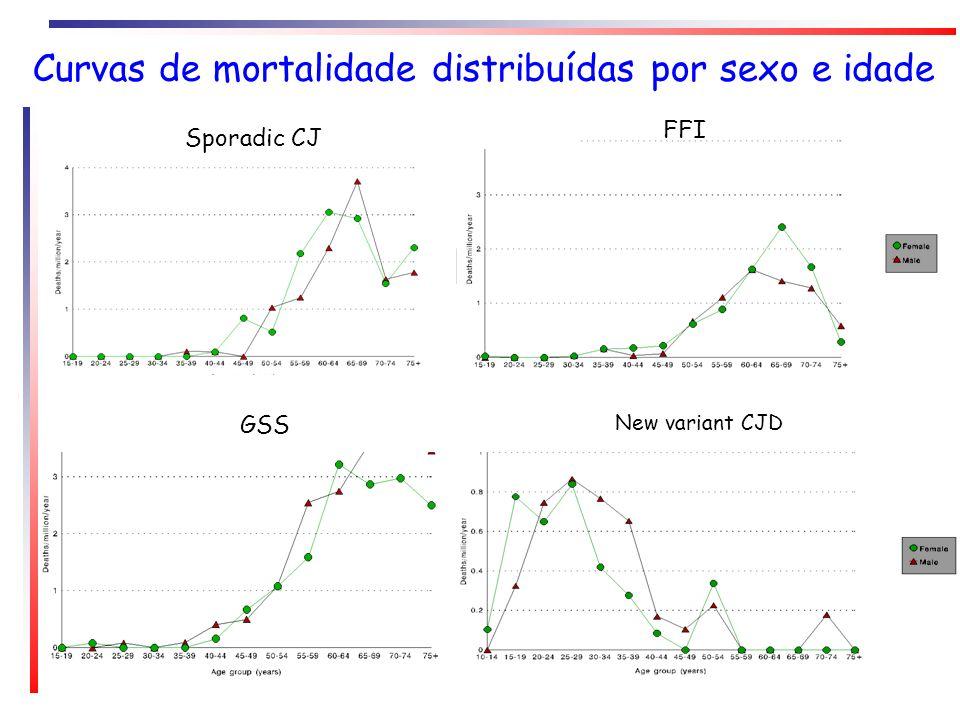 Sporadic CJ FFI GSS New variant CJD Curvas de mortalidade distribuídas por sexo e idade FFI
