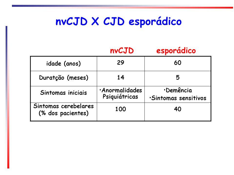 nvCJD X CJD esporádico idade (anos) 2960 Duratção (meses)145 Sintomas iniciais Anormalidades Psiquiátricas Demência Sintomas sensitivos Sintomas cereb