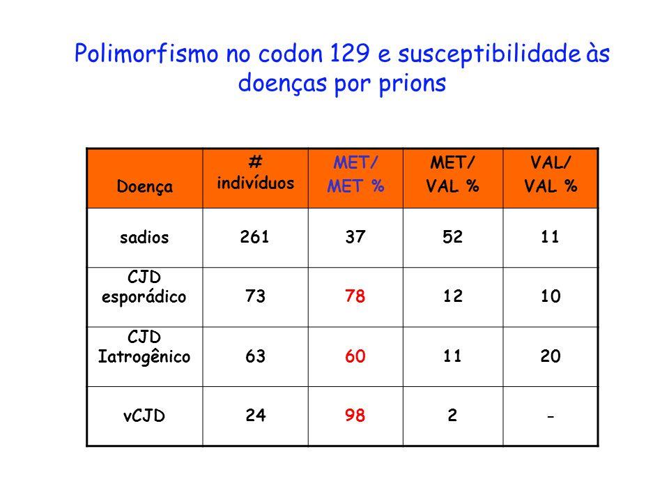 Polimorfismo no codon 129 e susceptibilidade às doenças por prions Doença # indivíduos MET/ MET % MET/ VAL % VAL/ VAL % sadios261375211 CJD esporádico