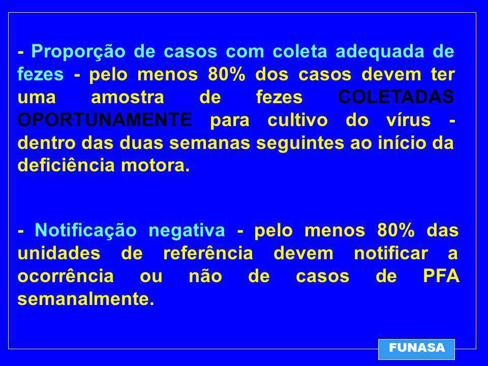 - Proporção de casos com coleta adequada de fezes - pelo menos 80% dos casos devem ter uma amostra de fezes COLETADAS OPORTUNAMENTE para cultivo do vírus - dentro das duas semanas seguintes ao início da deficiência motora.