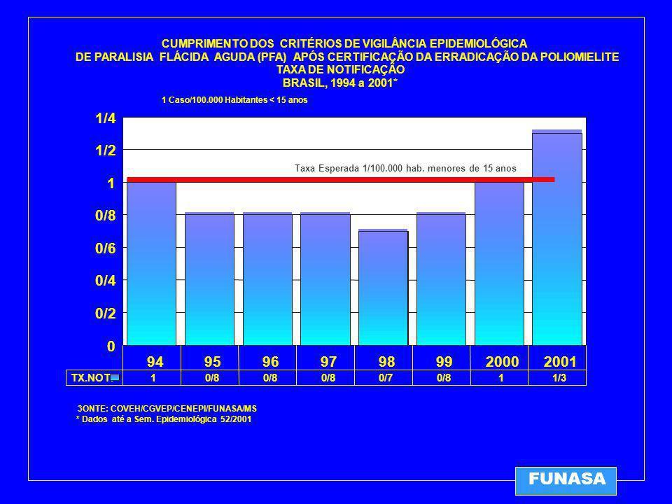 CUMPRIMENTO DOS CRITÉRIOS DE VIGILÂNCIA EPIDEMIOLÓGICA DE PARALISIA FLÁCIDA AGUDA (PFA) APÓS CERTIFICAÇÃO DA ERRADICAÇÃO DA POLIOMIELITE TAXA DE NOTIFICAÇÃO BRASIL, 1994 a 2001* 3ONTE: COVEH/CGVEP/CENEPI/FUNASA/MS * Dados até a Sem.