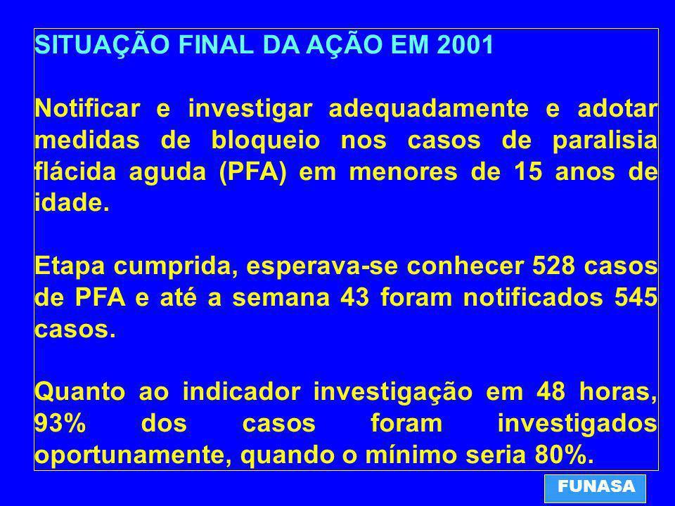 SITUAÇÃO FINAL DA AÇÃO EM 2001 Notificar e investigar adequadamente e adotar medidas de bloqueio nos casos de paralisia flácida aguda (PFA) em menores de 15 anos de idade.
