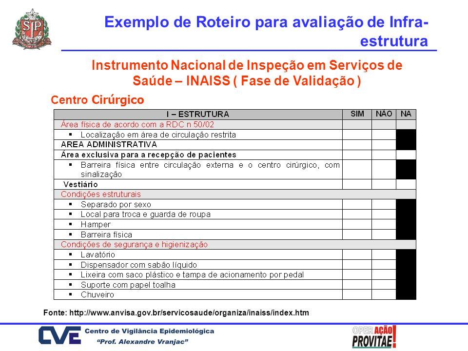Instrumento Nacional de Inspeção em Serviços de Saúde – INAISS ( Fase de Validação ) Fonte: http://www.anvisa.gov.br/servicosaude/organiza/inaiss/inde