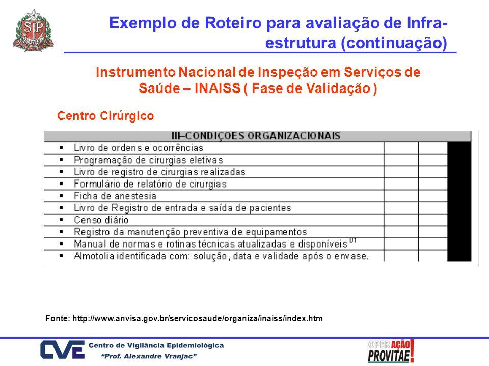 Instrumento Nacional de Inspeção em Serviços de Saúde – INAISS ( Fase de Validação ) Centro Cirúrgico Fonte: http://www.anvisa.gov.br/servicosaude/org