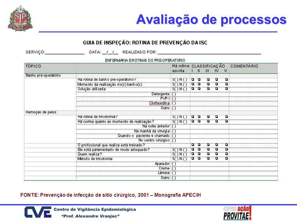 Avaliação de processos FONTE: Prevenção de infecção de sítio cirúrgico, 2001 – Monografia APECIH