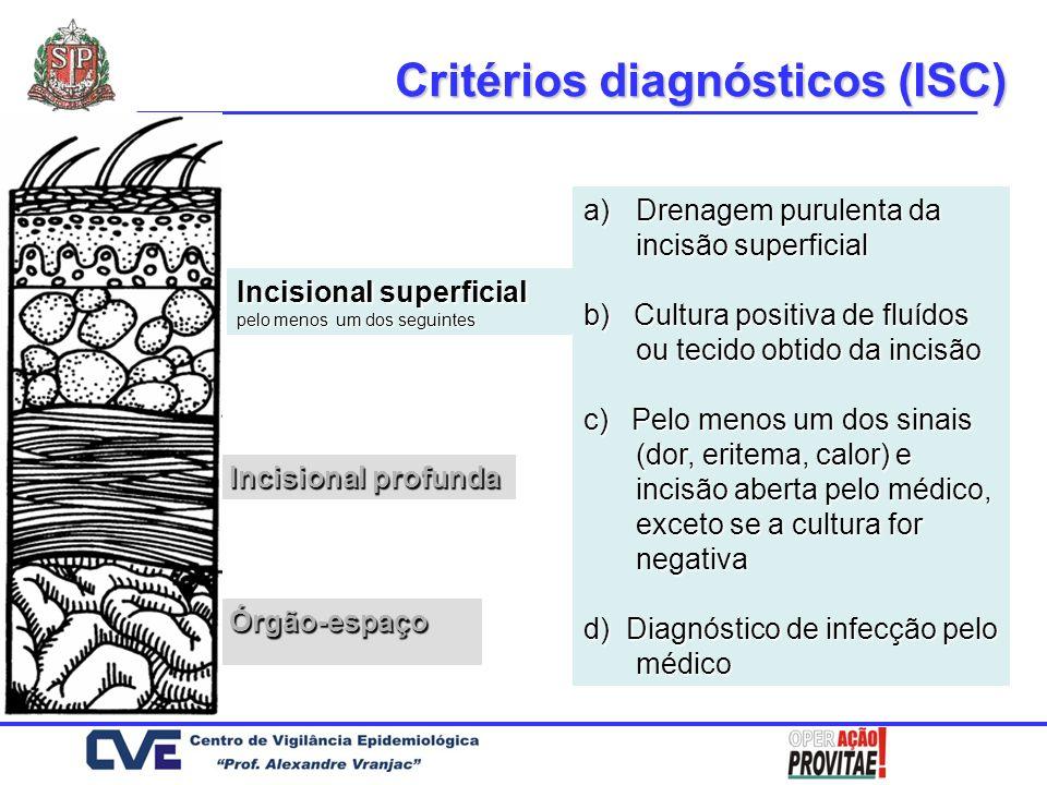 Incisional superficial Órgão-espaço Critérios diagnósticos (ISC) a)Drenagem purulenta da incisão profunda b) b) Deiscência espontânea da incisão ou abertura pelo cirurgião e pelo menos um dos sinais (dor, eritema, calor) c) c) Abscesso ou outra evidência de infecção envolvendo a incisão profunda visualizado durante exame direto, re-operação, exame histopatológico ou imagem d) Diagnóstico de infecção pelo médico Incisional profunda pelo menos um dos seguintes