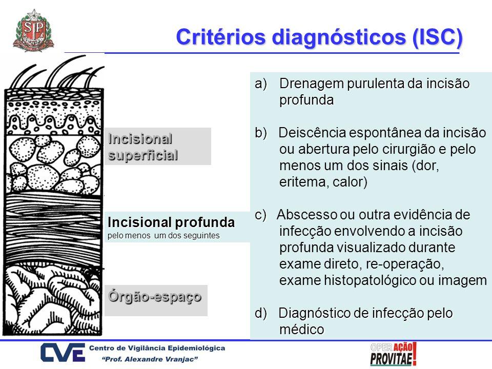 Incisional superficial Órgão-espaço Critérios diagnósticos (ISC) a)Drenagem purulenta da incisão profunda b) b) Deiscência espontânea da incisão ou ab