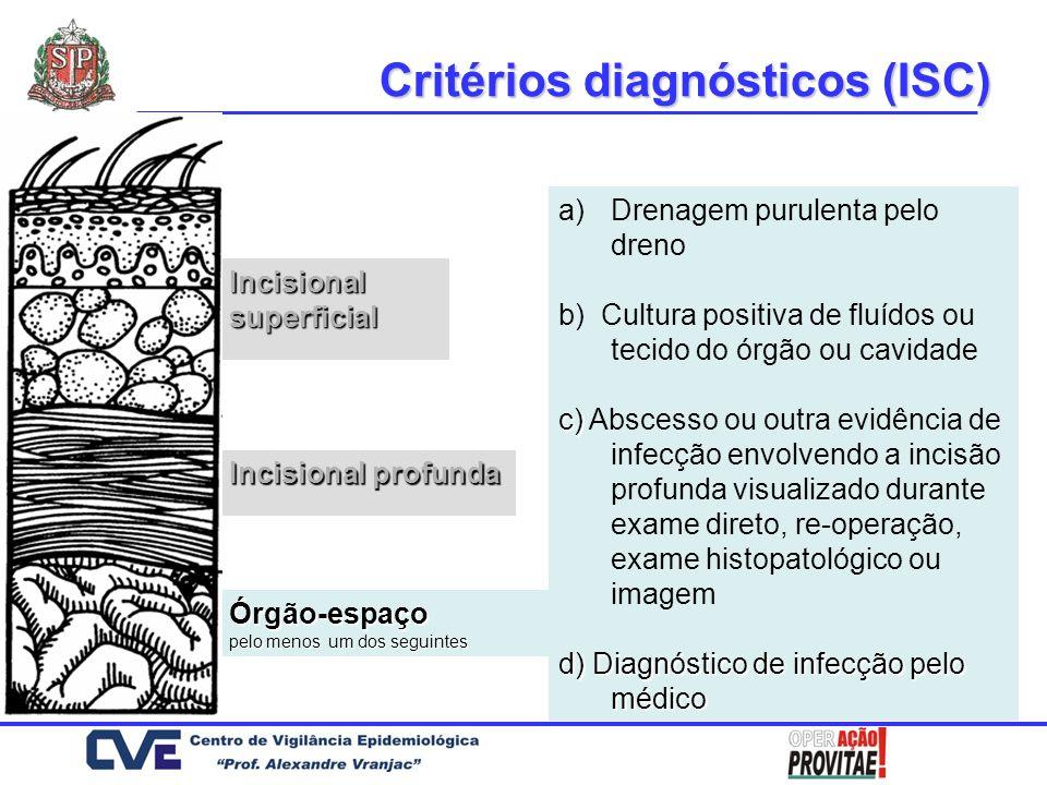 Órgão-espaço Incisional superficial Incisional profunda Critérios diagnósticos (ISC) a)Drenagem purulenta pelo dreno b) Cultura positiva de fluídos ou