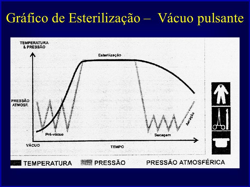 Gráfico de Esterilização – Vácuo pulsante