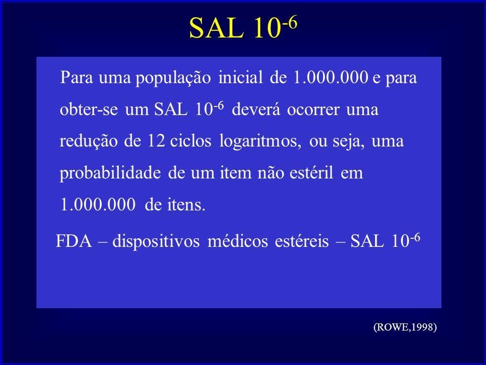 SAL 10 -6 Para uma população inicial de 1.000.000 e para obter-se um SAL 10 -6 deverá ocorrer uma redução de 12 ciclos logaritmos, ou seja, uma probab