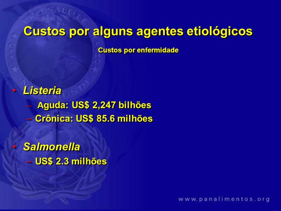 Custos por alguns agentes etiológicos Custos por enfermidade Listeria – A guda: US$ 2,247 bilhões –Crônica: US$ 85.6 milhões Salmonella –US$ 2.3 milhõ