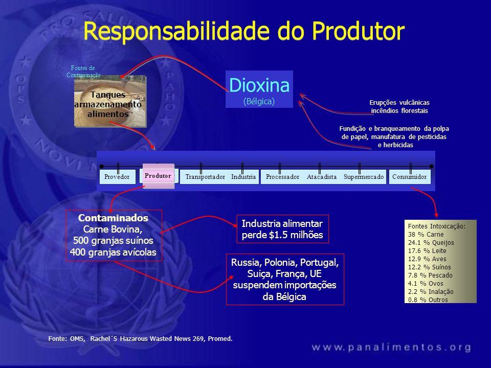 Dioxina (Bélgica) Fundição e branqueamento da polpa de papel, manufatura de pesticidas e herbicidas Contaminados Carne Bovina, 500 granjas suínos 400