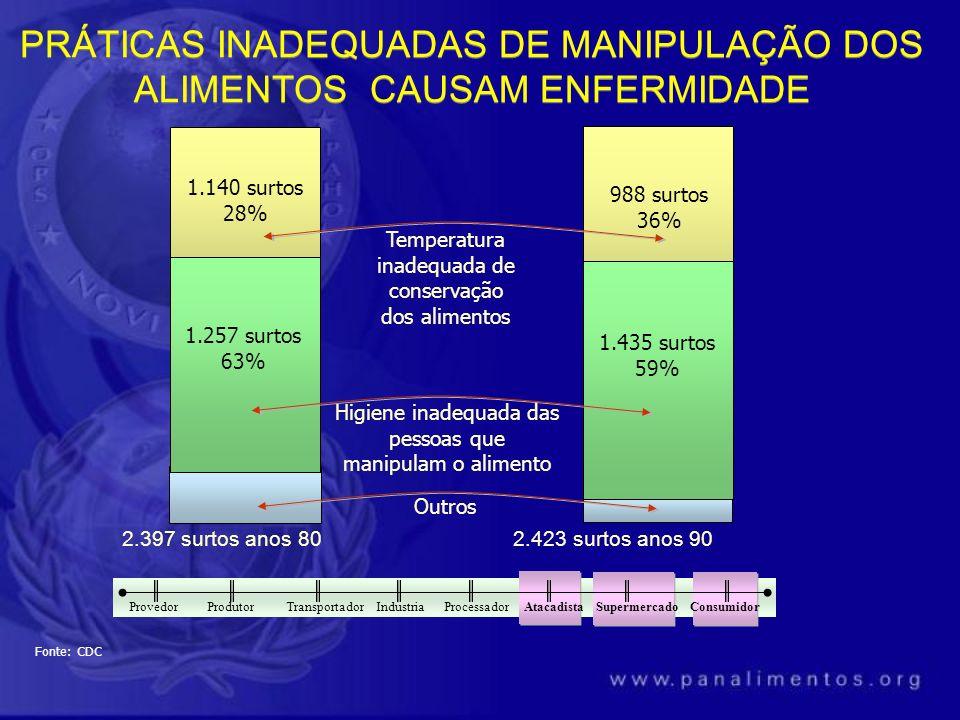 2.397 surtos anos 80 2.423 surtos anos 90 1.140 surtos 28% 1.257 surtos 63% 988 surtos 36% 1.435 surtos 59% Temperatura inadequada de conservação dos