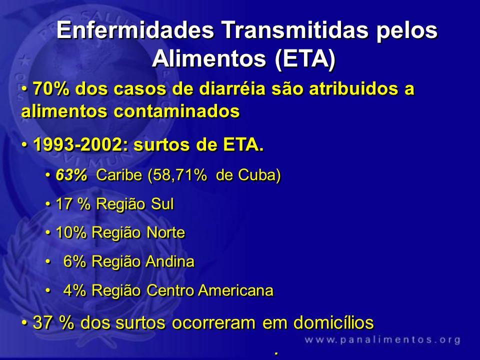 70% dos casos de diarréia são atribuidos a alimentos contaminados 1993-2002: surtos de ETA. 63% Caribe (58,71% de Cuba) 17 % Região Sul 10% Região Nor