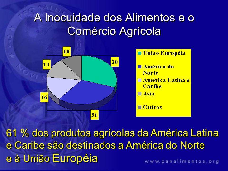 A Inocuidade dos Alimentos e o Comércio Agrícola 61 % dos produtos agrícolas da América Latina e Caribe são destinados a América do Norte e à União Eu
